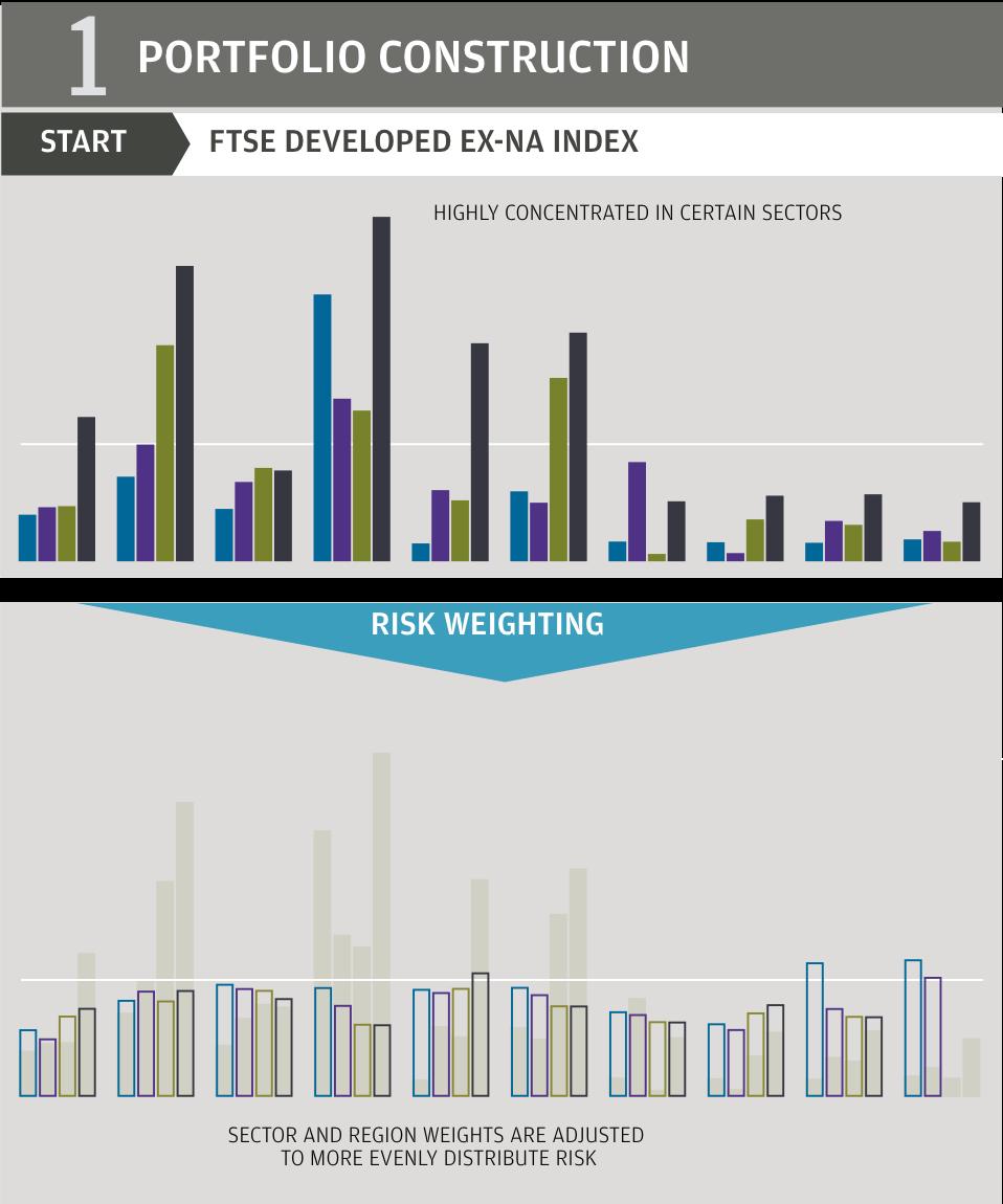 ETF Portfolio Construction sheet