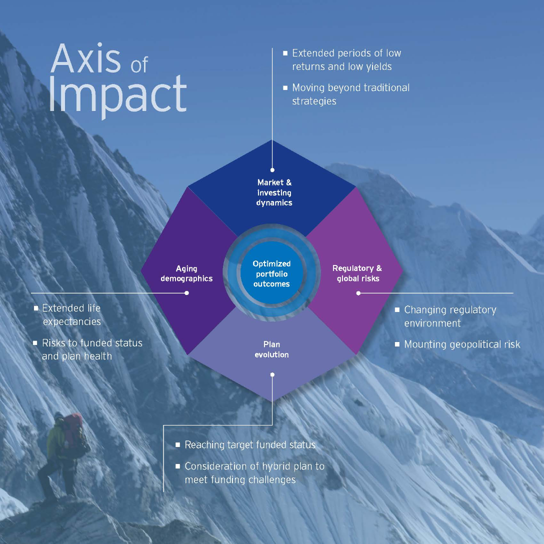 Chart titled Axis of Impact overlayed on an icy mountainside