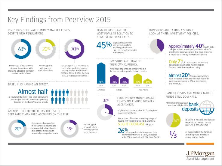 Peer View Narrative visual